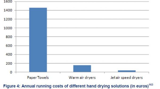 Running Costs Of Hand Drying Solutions